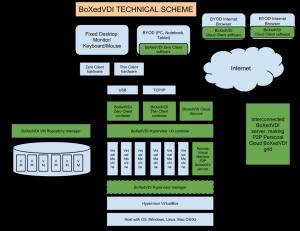 BoXedVDI scheme2